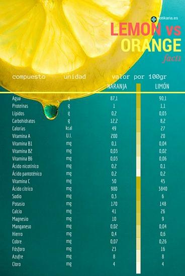 Si te gusta más el zumo de naranja, tómatelo tranquilamente, pues nutricionalmente incluso es más interesante que el limón