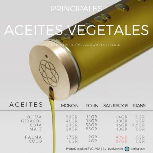 aceites-vegetales-composicion-acidos-grasos