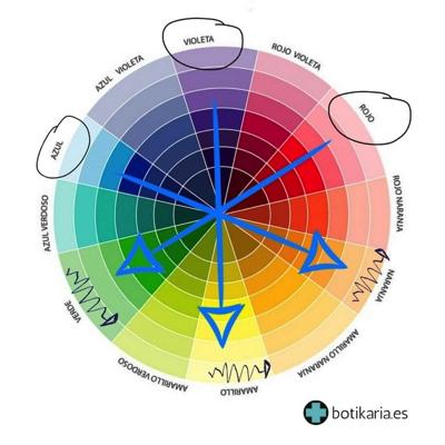 Circulo cromatico para elegir corrector ojeras